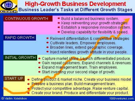 bdcoach_growthstages_6x4