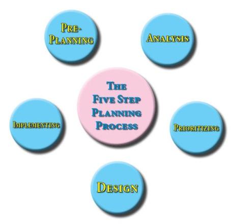 Five Step Diagram