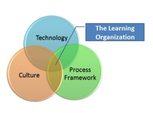 LearningOrganization