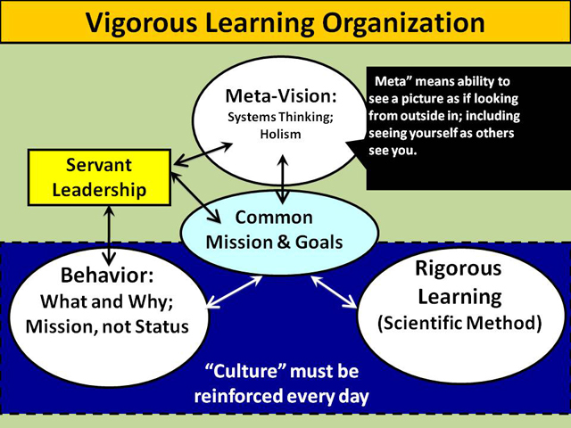 organizational knowledge Acronym okc alternate name(s) theory of knowledge creation, dynamic theory of organizational knowledge creation main dependent construct(s)/factor(s.