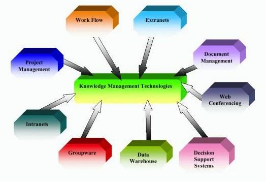 technologies1