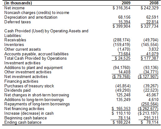 an analysis of an operating budget in the revenues received by target corporation Target corporation marketing plan  the company recorded revenues of $59,490 million during the fiscal year ending january 2007  environmental analysis target .
