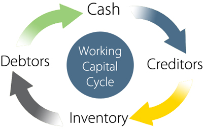 working-capital-cycle