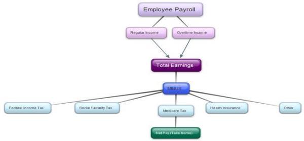 Payroll_Flow_Chart